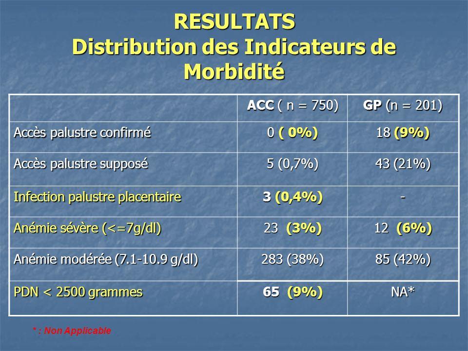 RESULTATS Distribution des Indicateurs de Morbidité ACC ( n = 750) GP (n = 201) Accès palustre confirmé 0 ( 0%) 18 (9%) Accès palustre supposé 5 (0,7%) 43 (21%) Infection palustre placentaire 3 (0,4%) - Anémie sévère (<=7g/dl) 23 (3%) 12 (6%) Anémie modérée (7.1-10.9 g/dl) 283 (38%) 85 (42%) PDN < 2500 grammes 65 (9%) NA* * : Non Applicable