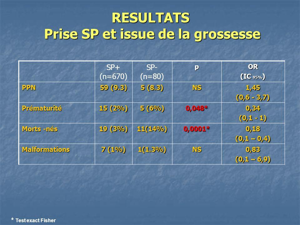 RESULTATS Prise SP et issue de la grossesse SP+ (n=670) SP- (n=80)pOR (IC 95% ) PPN 59 (9.3) 5 (8.3) NS1,45 (0,6 - 3,7) Prématurité 15 (2%) 5 (6%) 0,048*0,34 (0,1 - 1) Morts -nés 19 (3%) 11(14%)0,0001*0,18 (0,1 – 0,4) Malformations 7 (1%) 1(1.3%)NS0,83 (0,1 – 6,9) * Test exact Fisher