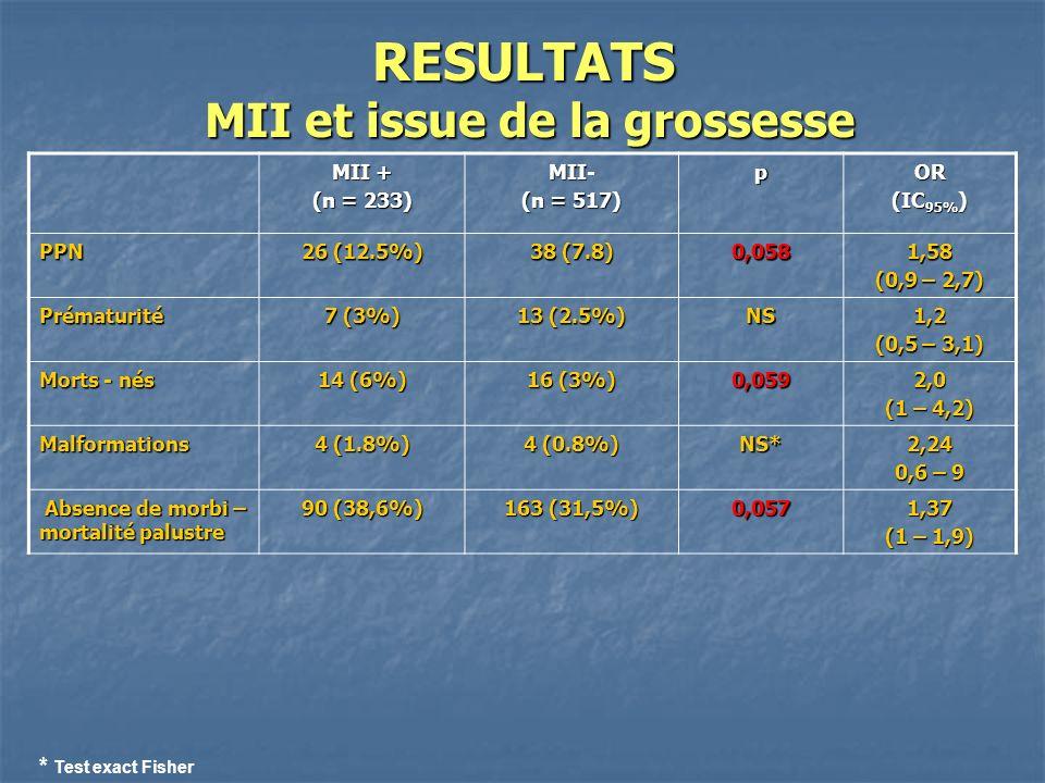 RESULTATS MII et issue de la grossesse MII + (n = 233) MII- (n = 517) pOR (IC 95% ) PPN 26 (12.5%) 38 (7.8) 0,0581,58 (0,9 – 2,7) Prématurité 7 (3%) 13 (2.5%) NS1,2 (0,5 – 3,1) Morts - nés 14 (6%) 16 (3%) 0,0592,0 (1 – 4,2) Malformations 4 (1.8%) 4 (0.8%) NS*2,24 0,6 – 9 Absence de morbi – mortalité palustre Absence de morbi – mortalité palustre 90 (38,6%) 163 (31,5%) 0,0571,37 (1 – 1,9) * Test exact Fisher
