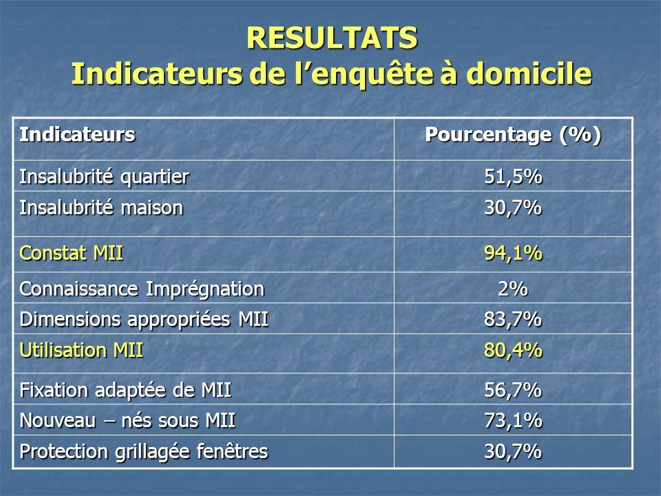 RESULTATS Indicateurs de lenquête à domicile Indicateurs Pourcentage (%) Insalubrité quartier 51,5% Insalubrité maison 30,7% Constat MII 94,1% Connaissance Imprégnation 2% Dimensions appropriées MII 83,7% Utilisation MII 80,4% Fixation adaptée de MII 56,7% Nouveau – nés sous MII 73,1% Protection grillagée fenêtres 30,7%