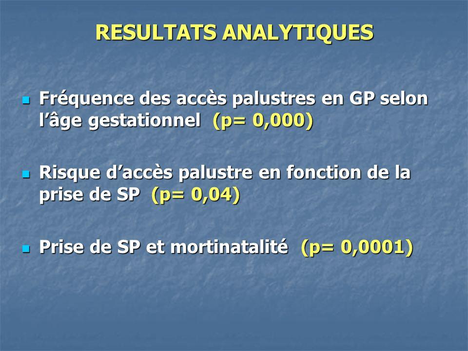 RESULTATS ANALYTIQUES Fréquence des accès palustres en GP selon lâge gestationnel (p= 0,000) Fréquence des accès palustres en GP selon lâge gestationnel (p= 0,000) Risque daccès palustre en fonction de la prise de SP (p= 0,04) Risque daccès palustre en fonction de la prise de SP (p= 0,04) Prise de SP et mortinatalité (p= 0,0001) Prise de SP et mortinatalité (p= 0,0001)