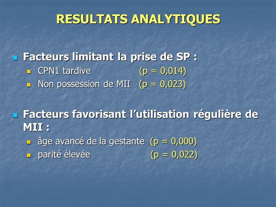 RESULTATS ANALYTIQUES Facteurs limitant la prise de SP : Facteurs limitant la prise de SP : CPN1 tardive (p = 0,014) CPN1 tardive (p = 0,014) Non possession de MII (p = 0,023) Non possession de MII (p = 0,023) Facteurs favorisant lutilisation régulière de MII : Facteurs favorisant lutilisation régulière de MII : âge avancé de la gestante (p = 0,000) âge avancé de la gestante (p = 0,000) parité élevée (p = 0,022) parité élevée (p = 0,022)