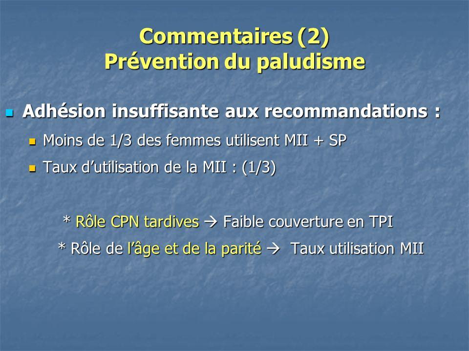 Commentaires (2) Prévention du paludisme Adhésion insuffisante aux recommandations : Adhésion insuffisante aux recommandations : Moins de 1/3 des femmes utilisent MII + SP Moins de 1/3 des femmes utilisent MII + SP Taux dutilisation de la MII : (1/3) Taux dutilisation de la MII : (1/3) * Rôle CPN tardives Faible couverture en TPI * Rôle CPN tardives Faible couverture en TPI * Rôle de lâge et de la parité Taux utilisation MII * Rôle de lâge et de la parité Taux utilisation MII