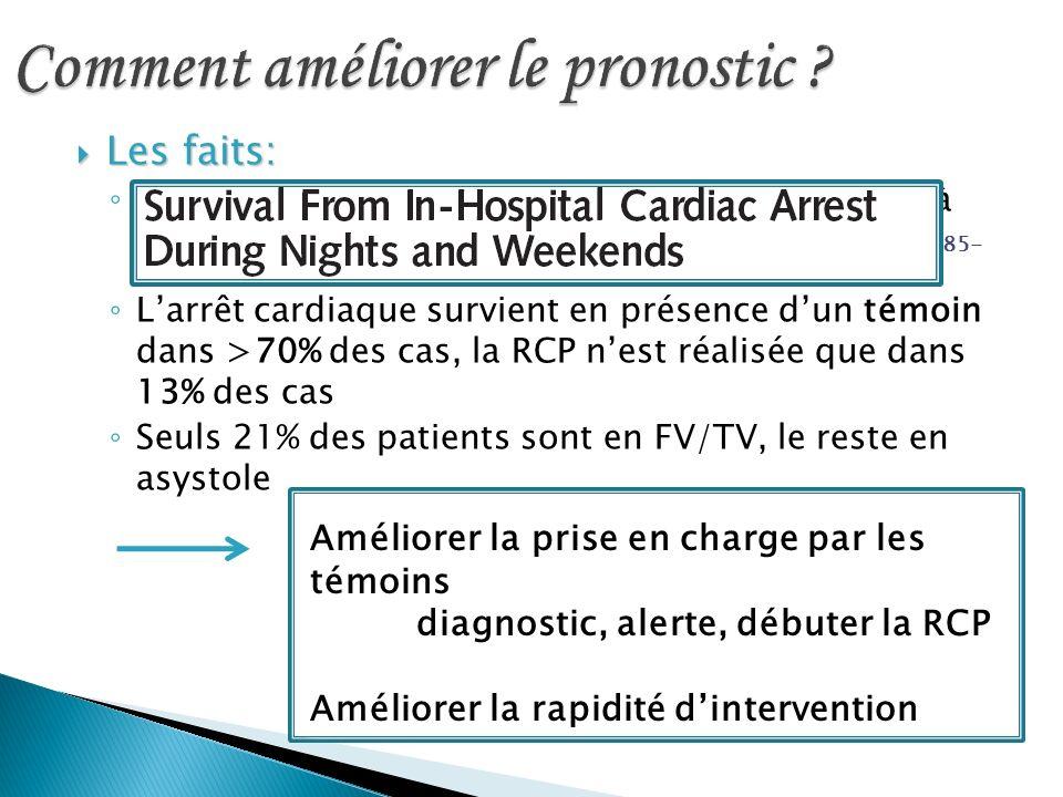 Les faits: Les faits: Les délais de prise en charge des AC sont longs à tous les niveaux de la chaîne Peberdy JAMA 2008 299 (7): 785- 92 Larrêt cardia