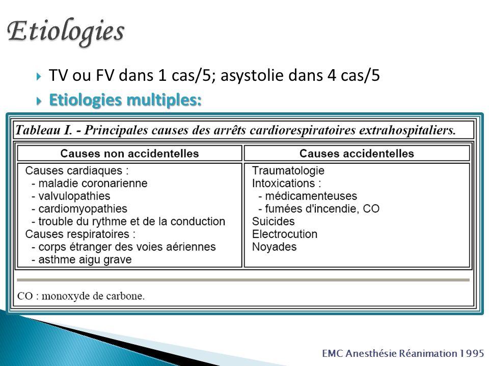TV ou FV dans 1 cas/5; asystolie dans 4 cas/5 Etiologies multiples: Etiologies multiples: Mais quelques causes à identifier rapidement: Mais quelques