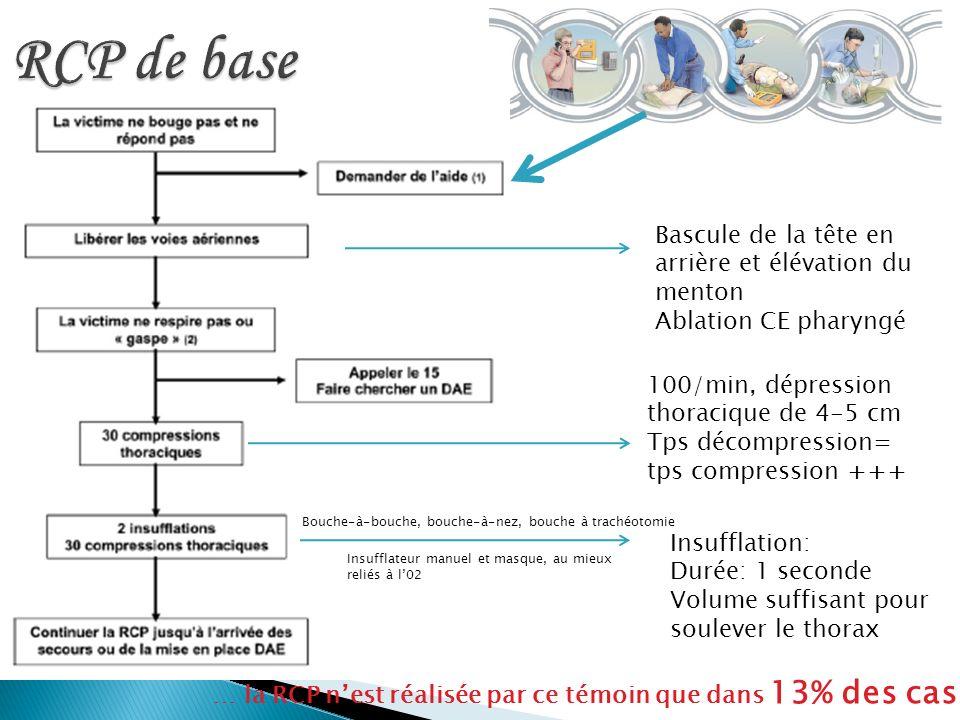 … la RCP nest réalisée par ce témoin que dans 13% des cas 100/min, dépression thoracique de 4-5 cm Tps décompression= tps compression +++ Bascule de l