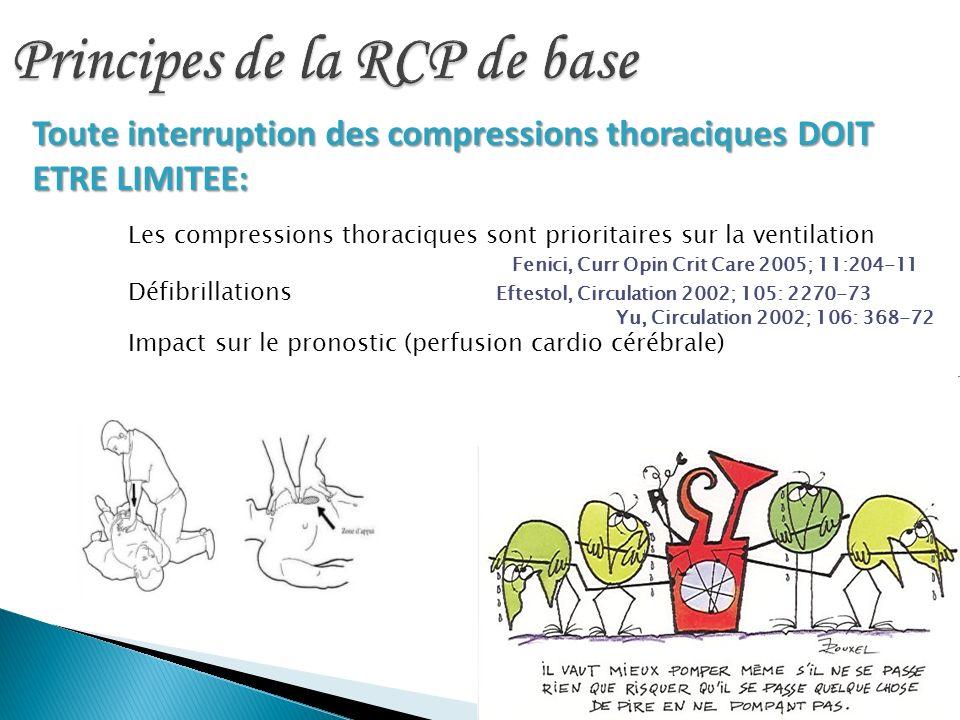 Toute interruption des compressions thoraciques DOIT ETRE LIMITEE: Les compressions thoraciques sont prioritaires sur la ventilation Fenici, Curr Opin