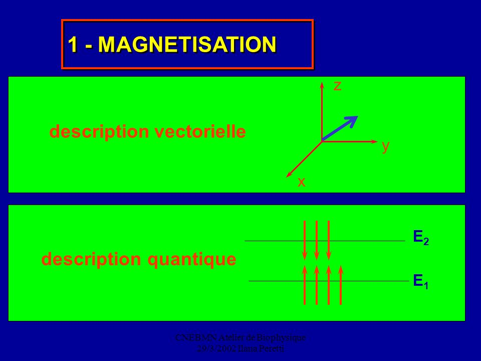 CNEBMN Atelier de Biophysique 29/3/2002 Ilana Peretti 1 - MAGNETISATION description vectorielle x y z description quantique E2E2 E1E1