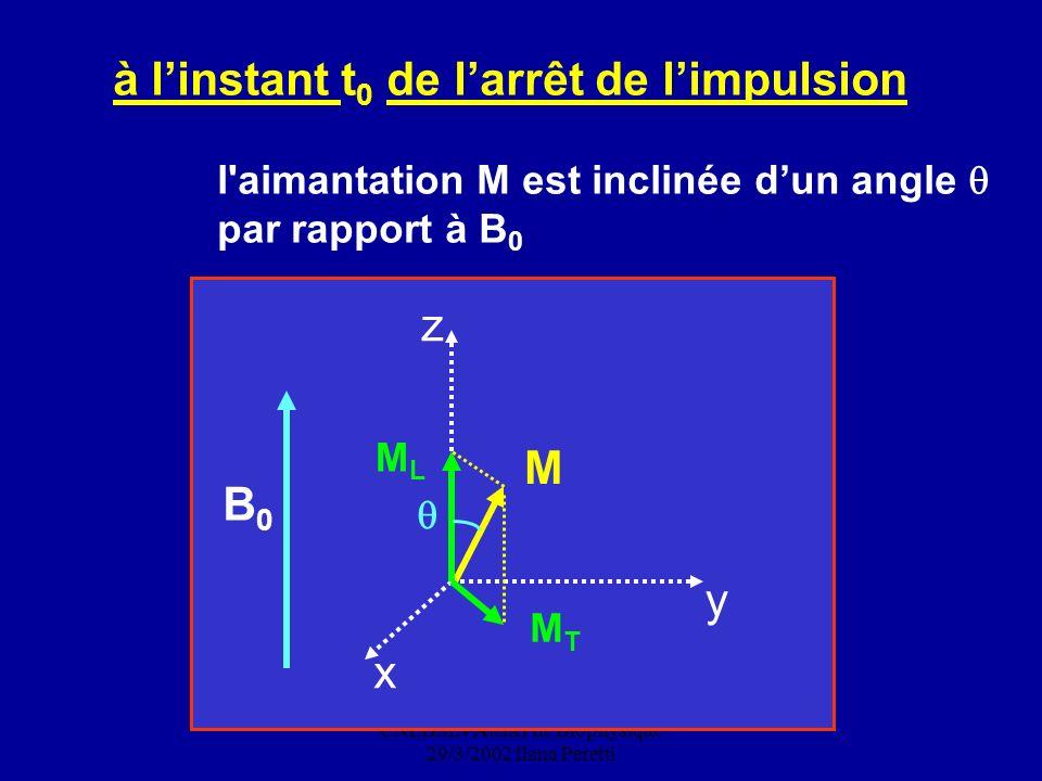 CNEBMN Atelier de Biophysique 29/3/2002 Ilana Peretti à linstant t 0 de larrêt de limpulsion l'aimantation M est inclinée dun angle par rapport à B 0