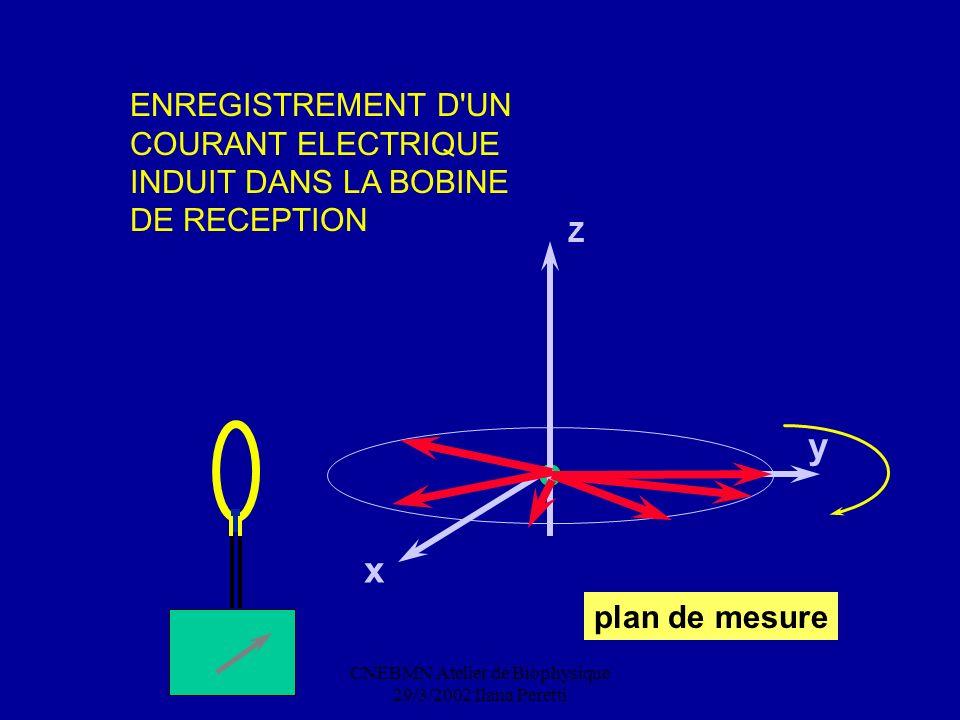 CNEBMN Atelier de Biophysique 29/3/2002 Ilana Peretti y x Z ENREGISTREMENT D'UN COURANT ELECTRIQUE INDUIT DANS LA BOBINE DE RECEPTION plan de mesure