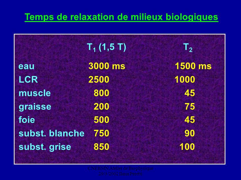 CNEBMN Atelier de Biophysique 29/3/2002 Ilana Peretti Temps de relaxation de milieux biologiques T 1 (1,5 T) T 2 eau LCR muscle graisse foie subst. bl