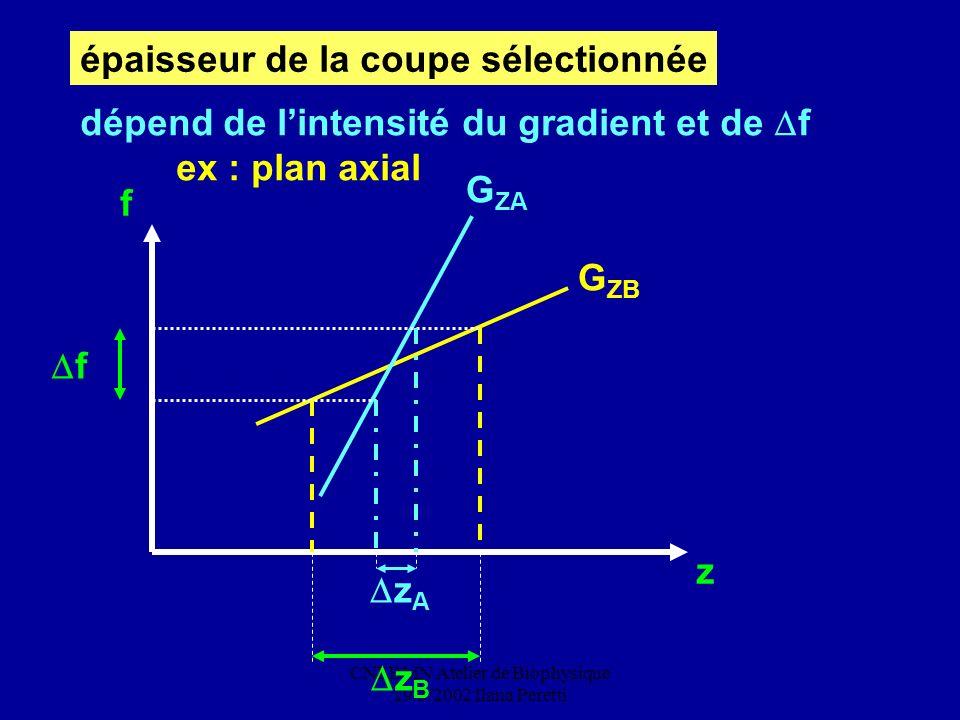 CNEBMN Atelier de Biophysique 29/3/2002 Ilana Peretti épaisseur de la coupe sélectionnée f z f z A z B G ZA G ZB dépend de lintensité du gradient et d