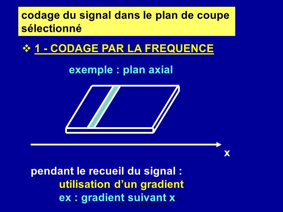CNEBMN Atelier de Biophysique 29/3/2002 Ilana Peretti codage du signal dans le plan de coupe sélectionné x pendant le recueil du signal : utilisation