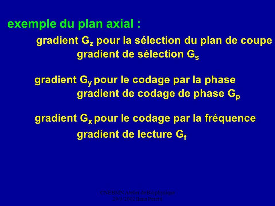 CNEBMN Atelier de Biophysique 29/3/2002 Ilana Peretti exemple du plan axial : gradient G x pour le codage par la fréquence gradient de lecture G f gra
