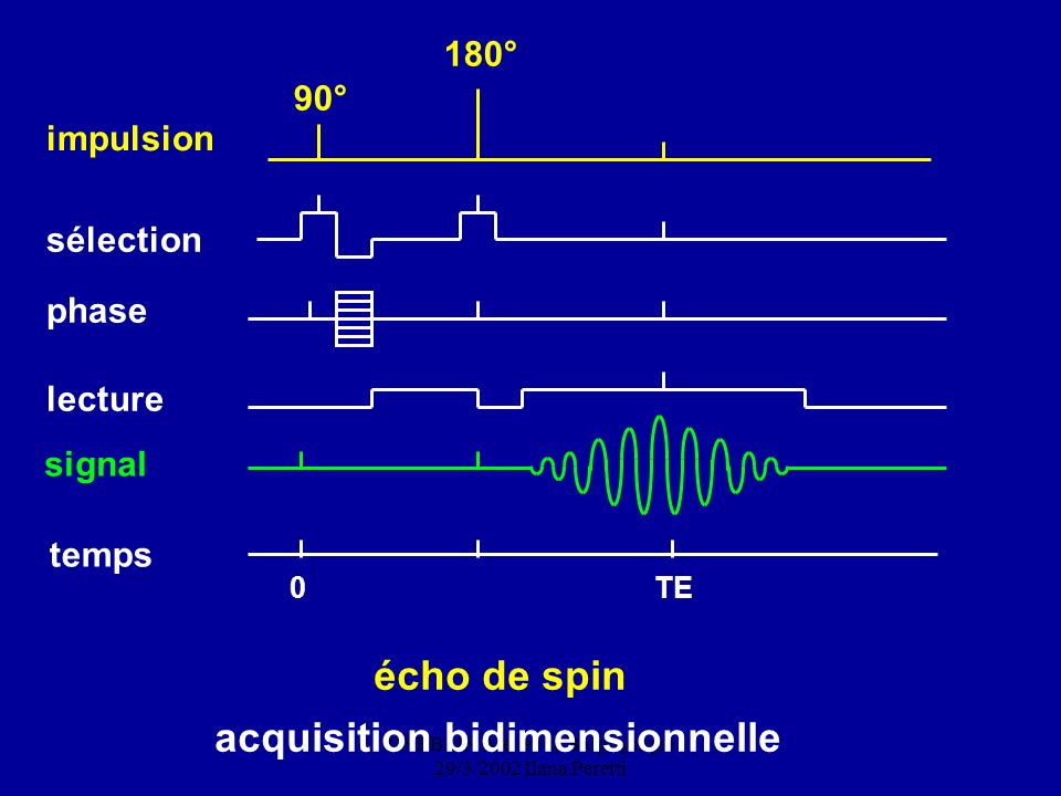 CNEBMN Atelier de Biophysique 29/3/2002 Ilana Peretti 90° 180° impulsion sélection phase signal 0 TE temps écho de spin acquisition bidimensionnelle l