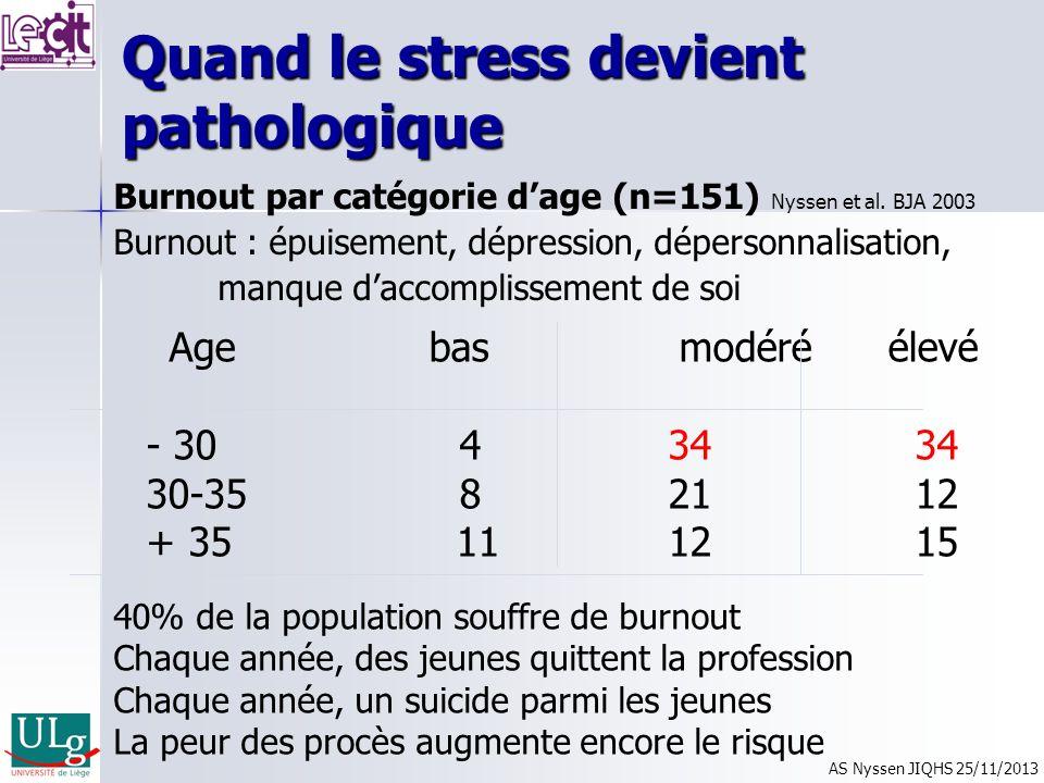 Age bas modéréélevé - 30434 34 30-35 821 12 + 35 1112 15 Quand le stress devient pathologique Burnout par catégorie dage (n=151) Nyssen et al. BJA 200