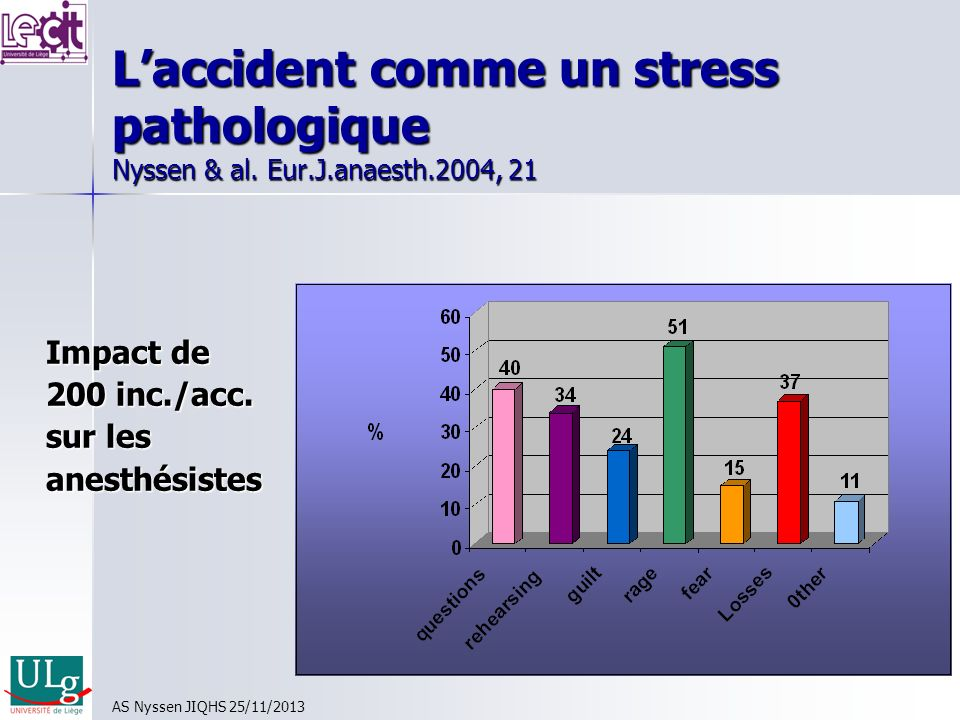 Laccident comme un stress pathologique Nyssen & al. Eur.J.anaesth.2004, 21 Impact de 200 inc./acc. sur les anesthésistes AS Nyssen JIQHS 25/11/2013