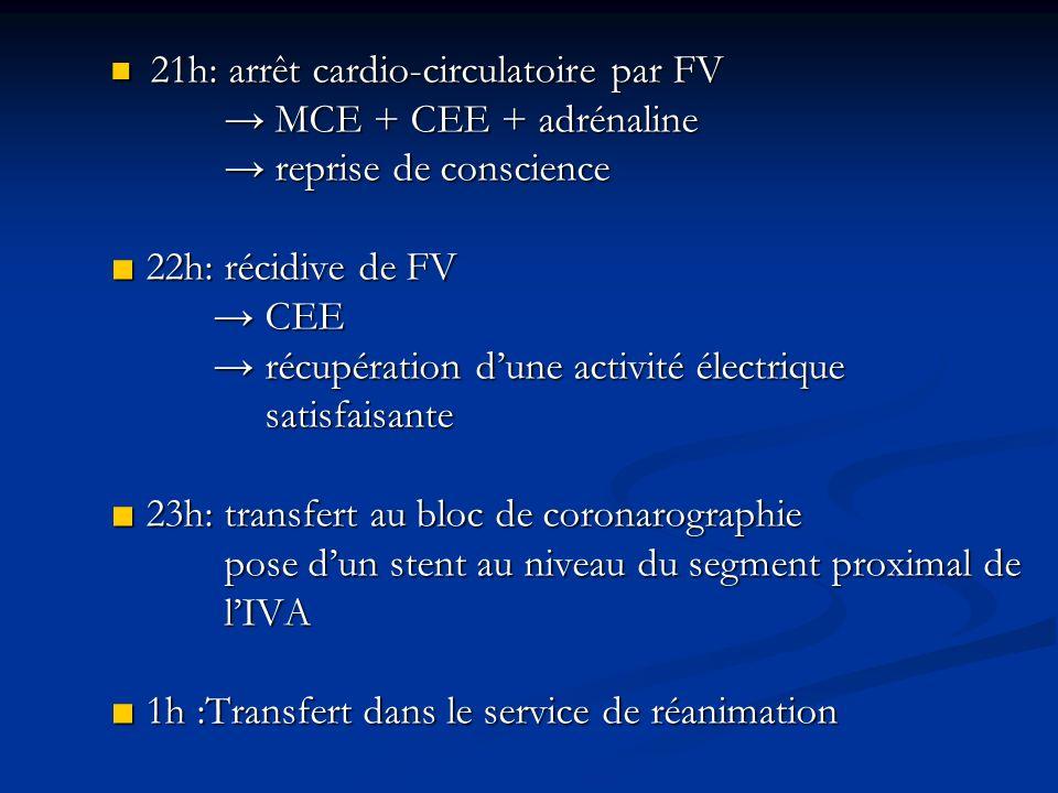 21h: arrêt cardio-circulatoire par FV 21h: arrêt cardio-circulatoire par FV MCE + CEE + adrénaline MCE + CEE + adrénaline reprise de conscience repris
