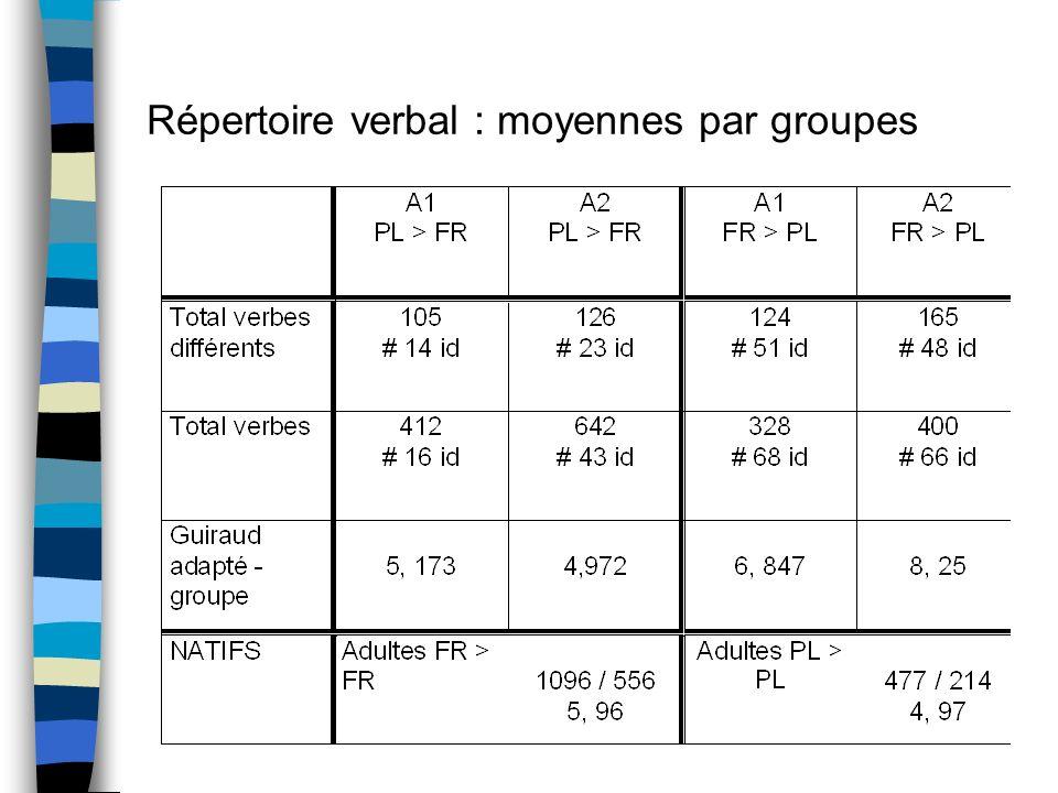 Richesse lexicale – Indice de Guiraud adapté n Calcul de lindice de Guiraud - indice de richesse - formule : nombre total de mots différents divisé pa