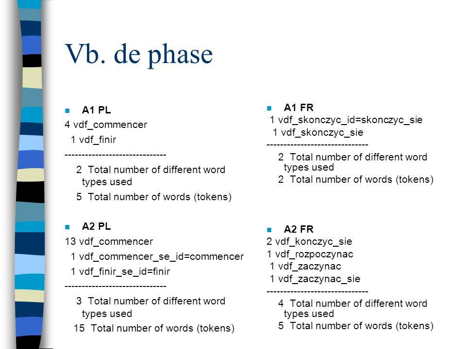 Verbes par classes (distribution) :