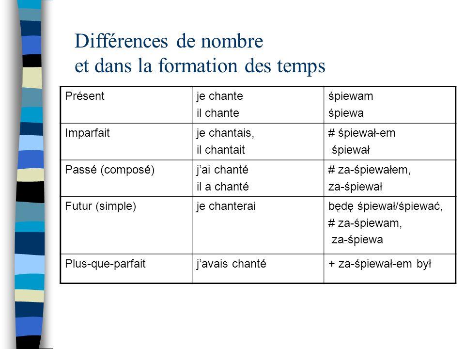 Différences de nombre et dans la formation des temps Présentje chante il chante śpiewam śpiewa Imparfaitje chantais, il chantait # śpiewał-em śpiewał Passé (composé)jai chanté il a chanté # za-śpiewałem, za-śpiewał Futur (simple)je chanteraibędę śpiewał/śpiewać, # za-śpiewam, za-śpiewa Plus-que-parfaitjavais chanté+ za-śpiewał-em był