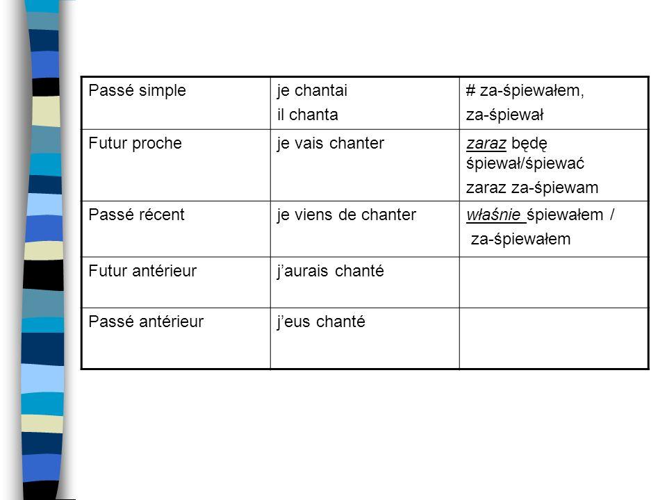 Répertoire verbal : moyennes par groupes
