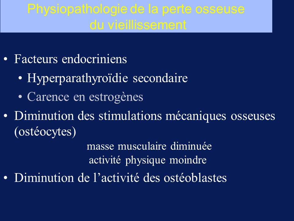 Physiopathologie de la perte osseuse du vieillissement Facteurs endocriniens Hyperparathyroïdie secondaire Carence en estrogènes Diminution des stimul