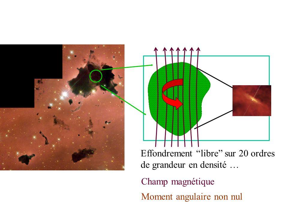 Effondrement libre sur 20 ordres de grandeur en densité … Champ magnétique Moment angulaire non nul