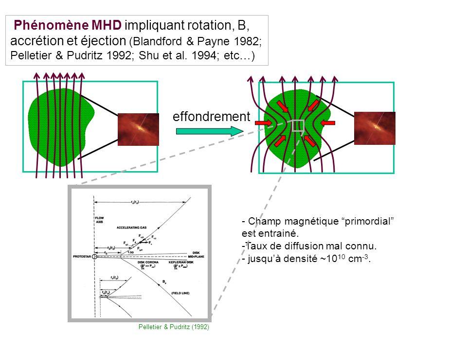 Phénomène MHD impliquant rotation, B, accrétion et éjection (Blandford & Payne 1982; Pelletier & Pudritz 1992; Shu et al.