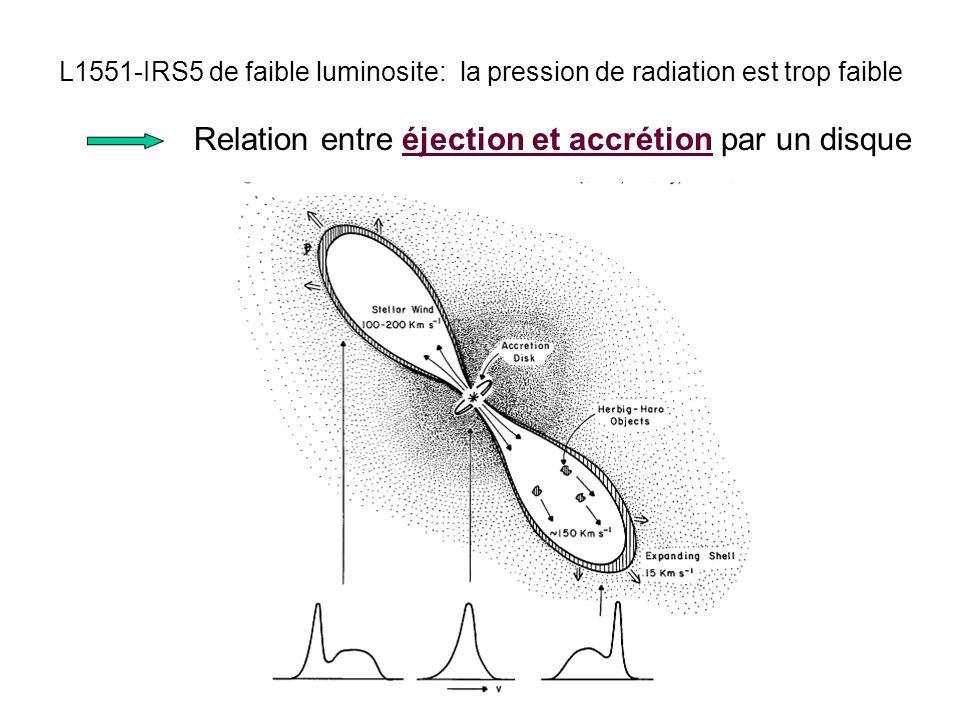 L1551-IRS5 de faible luminosite: la pression de radiation est trop faible Relation entre éjection et accrétion par un disque