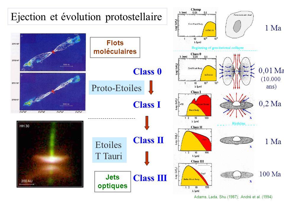 Class 0 Class II Class I Class III 1 Ma 0,2 Ma 0,01 Ma 1 Ma 100 Ma (10.000 ans) Proto-Etoiles Etoiles T Tauri Ejection et évolution protostellaire Adams, Lada, Shu (1987); André et al.