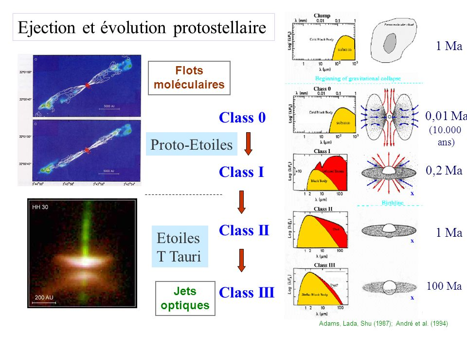 Class 0 Class II Class I Class III 1 Ma 0,2 Ma 0,01 Ma 1 Ma 100 Ma (10.000 ans) Proto-Etoiles Etoiles T Tauri Ejection et évolution protostellaire Ada