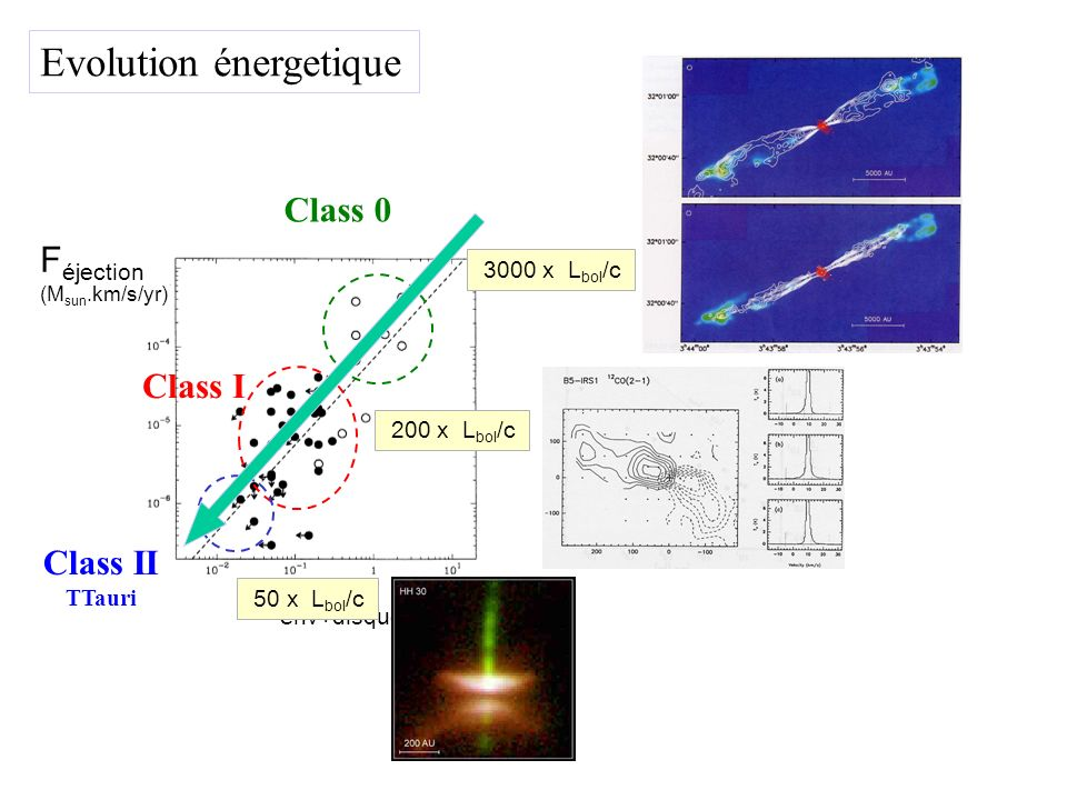 Bontemps et al. (1996) Class 0 3000 x L bol /c Class I 200 x L bol /c Class II TTauri Evolution énergetique F éjection (M sun.km/s/yr) M env+disque 50