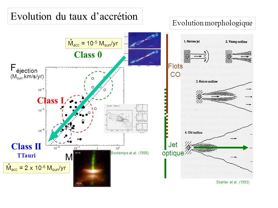 Stahler et al. (1993) Evolution morphologique Bontemps et al. (1996) Class 0 Class I Class II TTauri Evolution du taux daccrétion F éjection (M sun.km