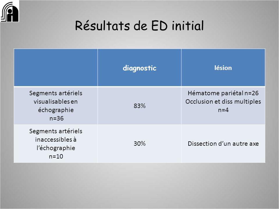 Résultats de ED initial diagnostic lésion Segments artériels visualisables en échographie n=36 83% Hématome pariétal n=26 Occlusion et diss multiples