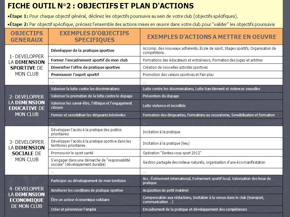 FICHE OUTIL N°2 : OBJECTIFS ET PLAN D ACTIONS Étape 1: Pour chaque objectif général, déclinez les objectifs poursuivis au sein de votre club (objectifs spécifiques).
