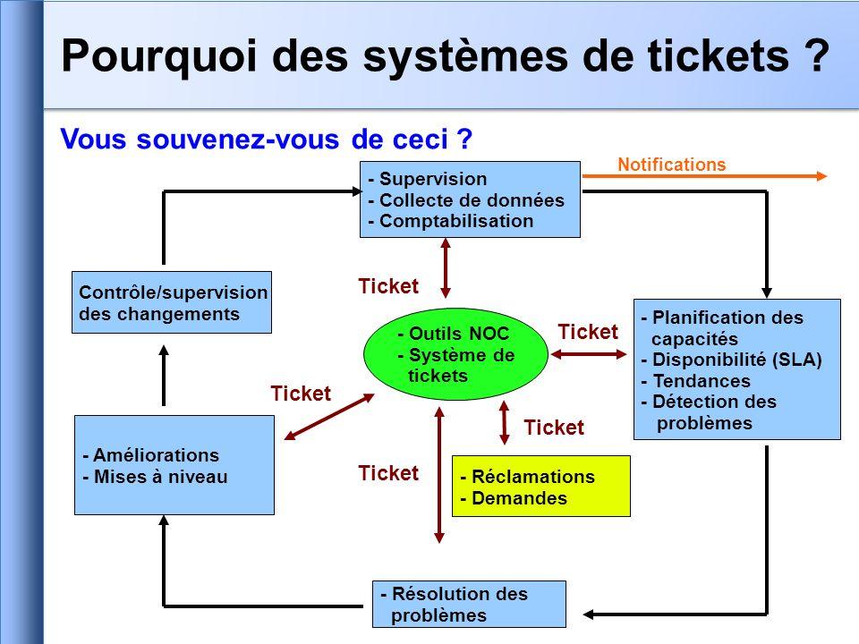 Vous souvenez-vous de ceci ? Pourquoi des systèmes de tickets ? - Supervision - Collecte de données - Comptabilisation Contrôle/supervision des change