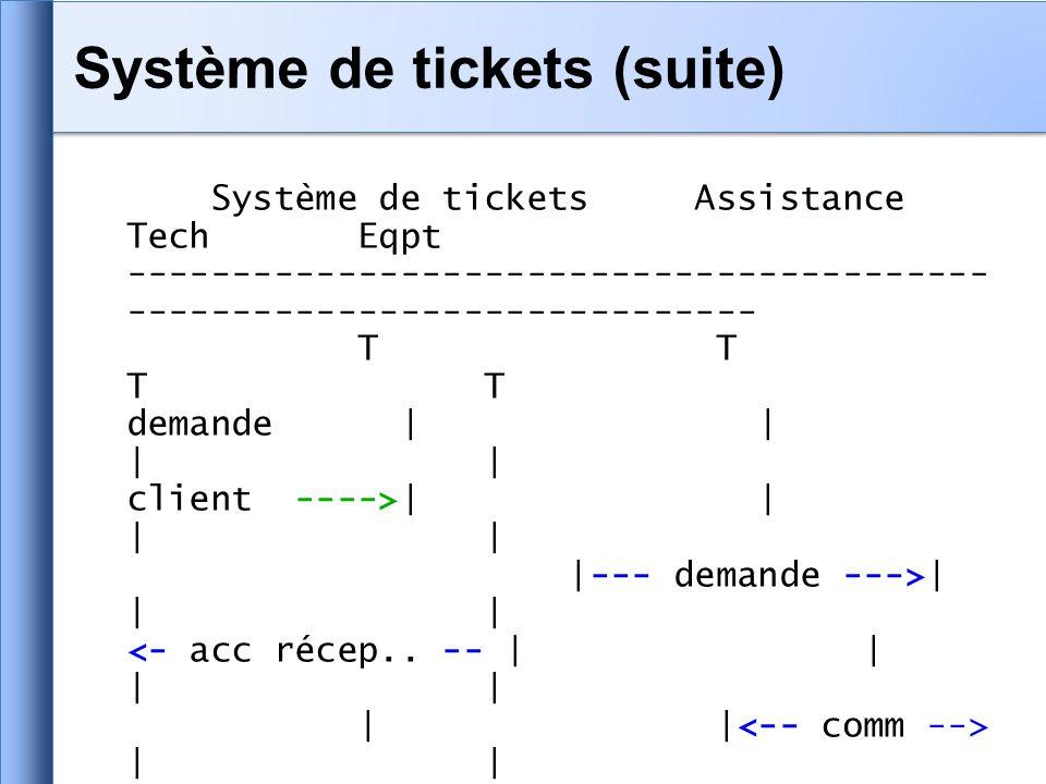 Système de tickets Assistance Tech Eqpt ----------------------------------------- ------------------------------ T T T T demande | | | | client ---->| | | | |--- demande --->| | | | | | | |- résol.