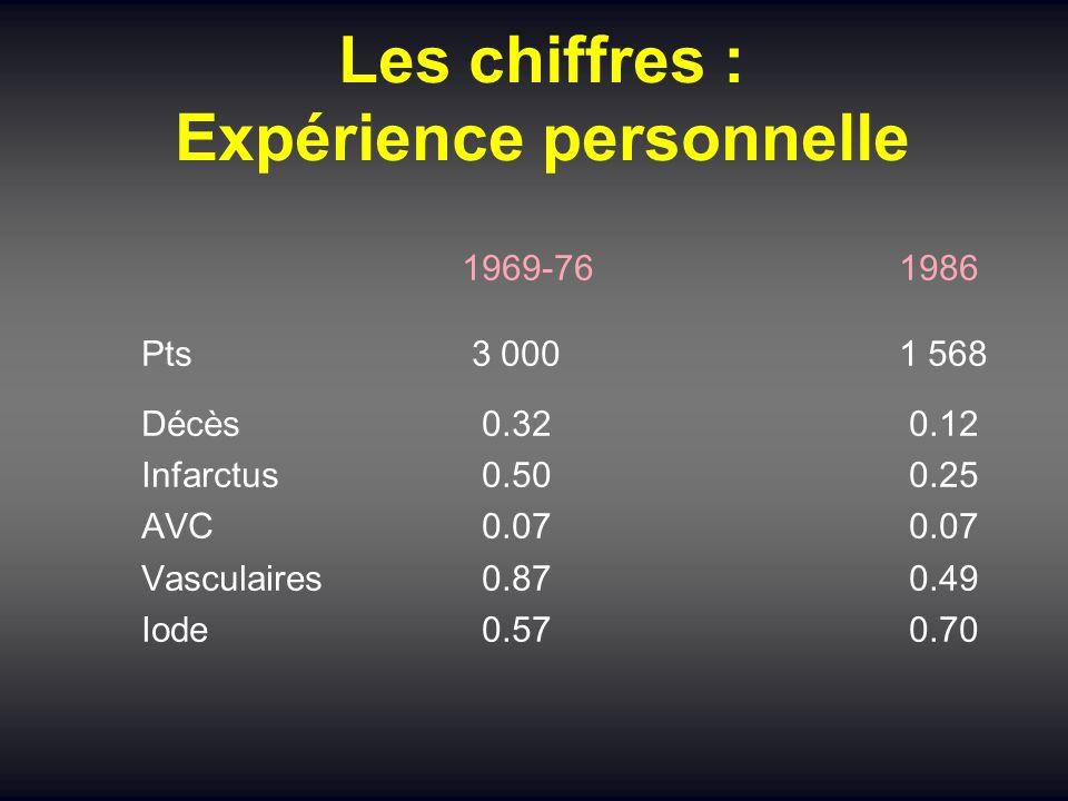 Les chiffres : Expérience personnelle 1969-76 1986 Pts 3 000 1 568 Décès 0.32 0.12 Infarctus 0.50 0.25 AVC 0.07 0.07 Vasculaires 0.87 0.49 Iode 0.57 0