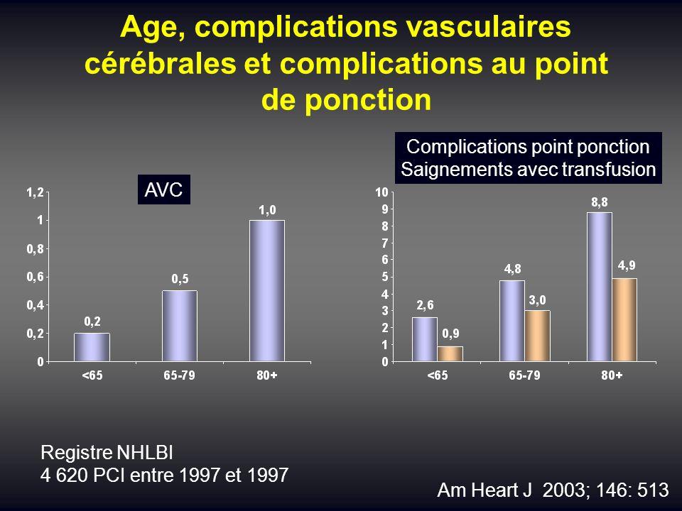 Age, complications vasculaires cérébrales et complications au point de ponction Am Heart J 2003; 146: 513 AVC Complications point ponction Saignements