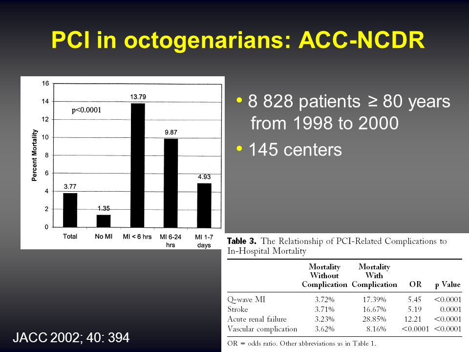 PCI in octogenarians: ACC-NCDR JACC 2002; 40: 394 8 828 patients 80 years from 1998 to 2000 145 centers