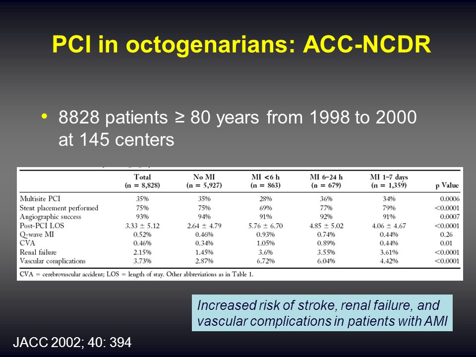 PCI in octogenarians: ACC-NCDR 8828 patients 80 years from 1998 to 2000 at 145 centers JACC 2002; 40: 394 Increased risk of stroke, renal failure, and