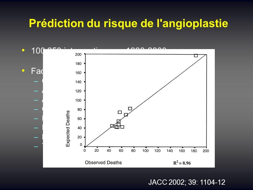 Prédiction du risque de l'angioplastie 100 253 interventions en 1998-2000 Facteurs prédictifs de mortalité : –Choc cardiogénique –Age –Angioplastie en