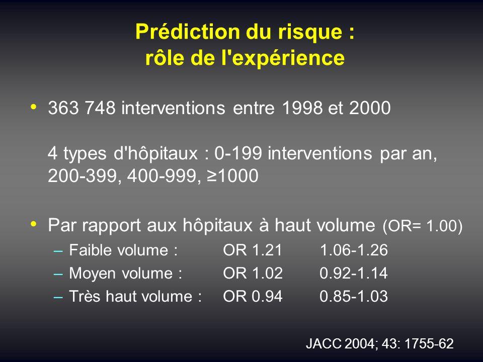 Prédiction du risque : rôle de l'expérience 363 748 interventions entre 1998 et 2000 4 types d'hôpitaux : 0-199 interventions par an, 200-399, 400-999