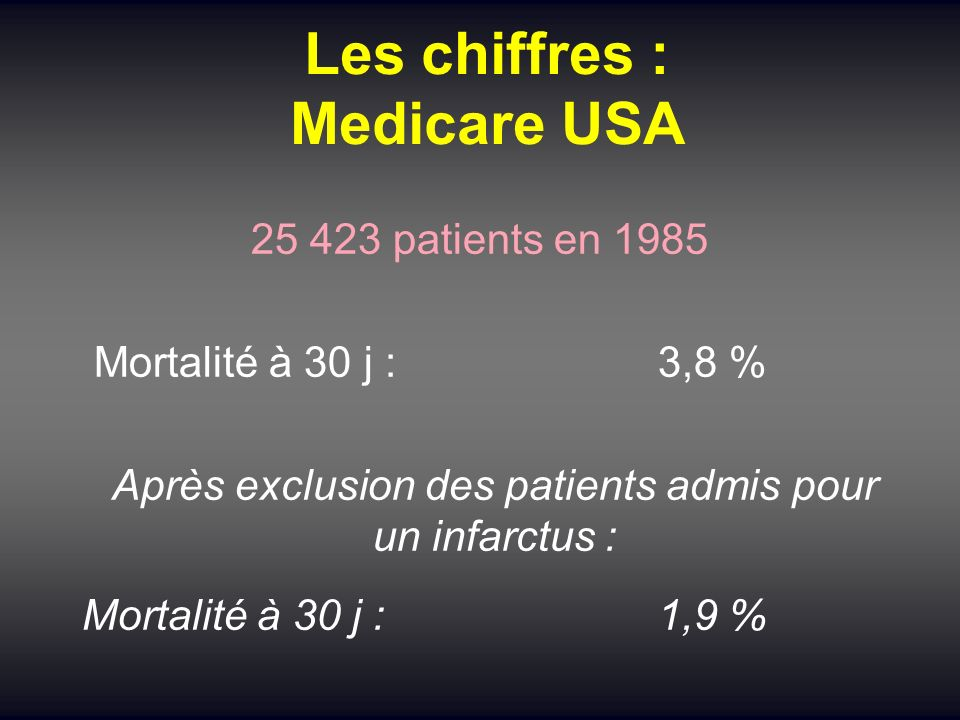 Les chiffres : Medicare USA 25 423 patients en 1985 Mortalité à 30 j :3,8 % Après exclusion des patients admis pour un infarctus : Mortalité à 30 j :1