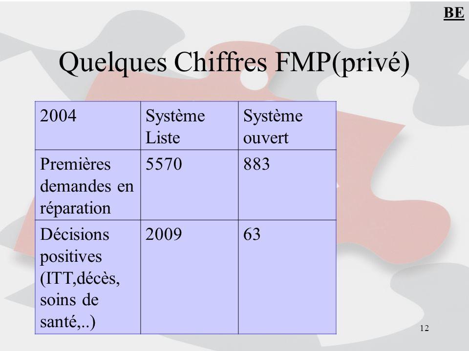 12 Quelques Chiffres FMP(privé) 2004Système Liste Système ouvert Premières demandes en réparation 5570883 Décisions positives (ITT,décès, soins de santé,..) 200963 BE