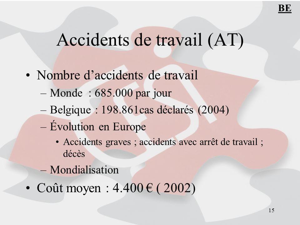 15 Accidents de travail (AT) Nombre daccidents de travail –Monde : 685.000 par jour –Belgique : 198.861cas déclarés (2004) –Évolution en Europe Accidents graves ; accidents avec arrêt de travail ; décès –Mondialisation Coût moyen : 4.400 ( 2002) BE