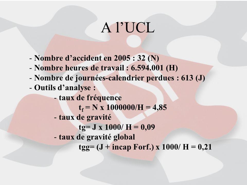 A lUCL - Nombre daccident en 2005 : 32 (N) - Nombre heures de travail : 6.594.001 (H) - Nombre de journées-calendrier perdues : 613 (J) - Outils danalyse : - taux de fréquence t f = N x 1000000/H = 4,85 - taux de gravité tg= J x 1000/ H = 0,09 - taux de gravité global tgg= (J + incap Forf.) x 1000/ H = 0,21