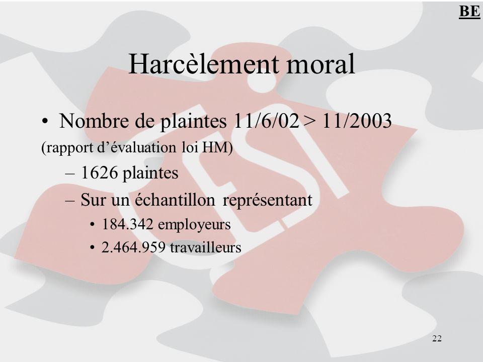 22 Harcèlement moral Nombre de plaintes 11/6/02 > 11/2003 (rapport dévaluation loi HM) –1626 plaintes –Sur un échantillon représentant 184.342 employeurs 2.464.959 travailleurs BE