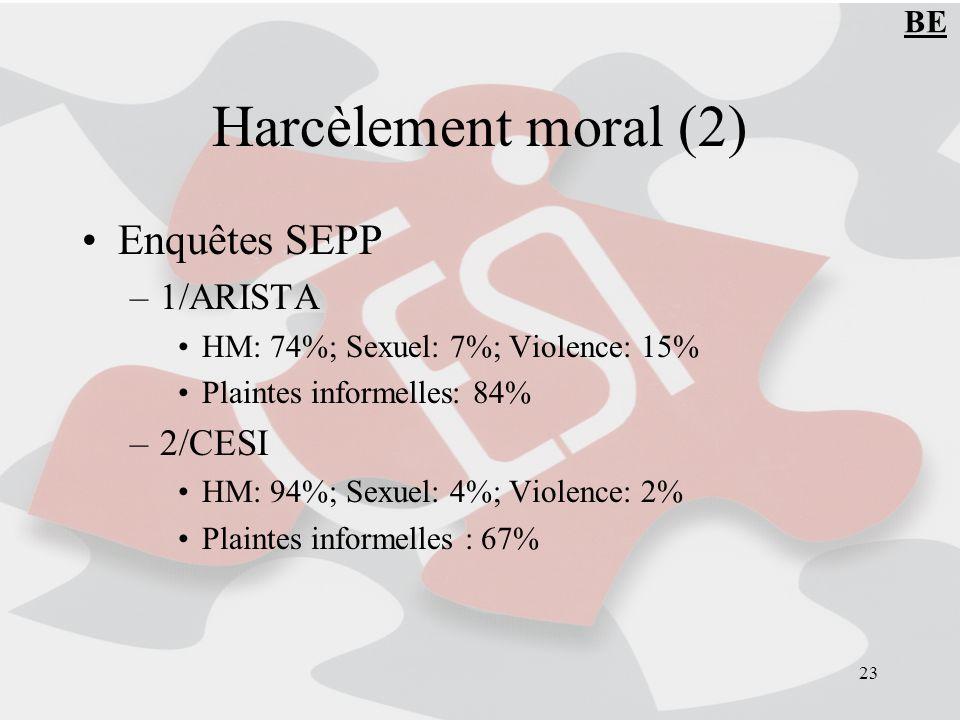 23 Harcèlement moral (2) Enquêtes SEPP –1/ARISTA HM: 74%; Sexuel: 7%; Violence: 15% Plaintes informelles: 84% –2/CESI HM: 94%; Sexuel: 4%; Violence: 2% Plaintes informelles : 67% BE